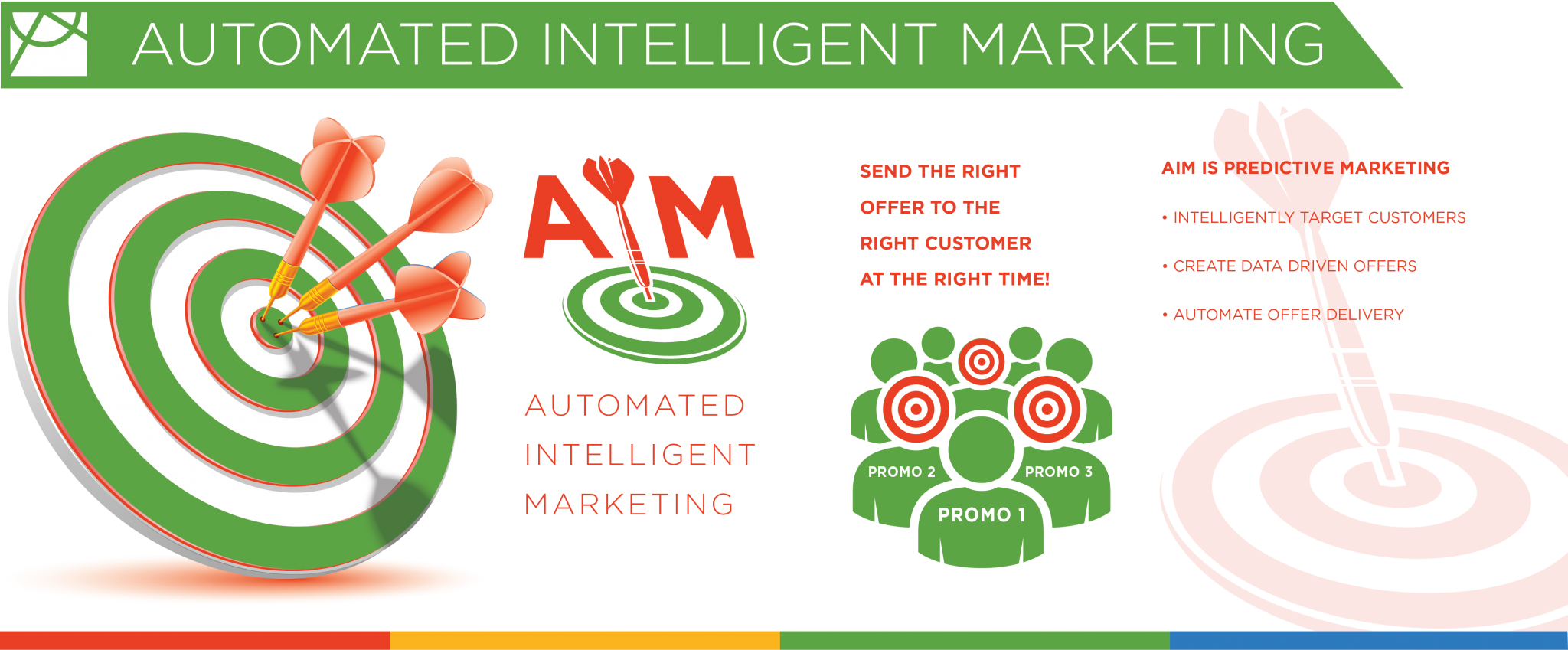Automated Intelligent Marketing