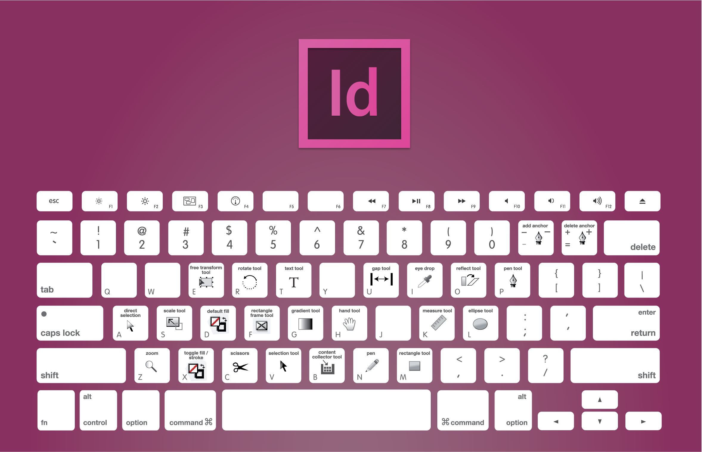 Chart of the keyboard shortcuts to use in Adobe InDesign: