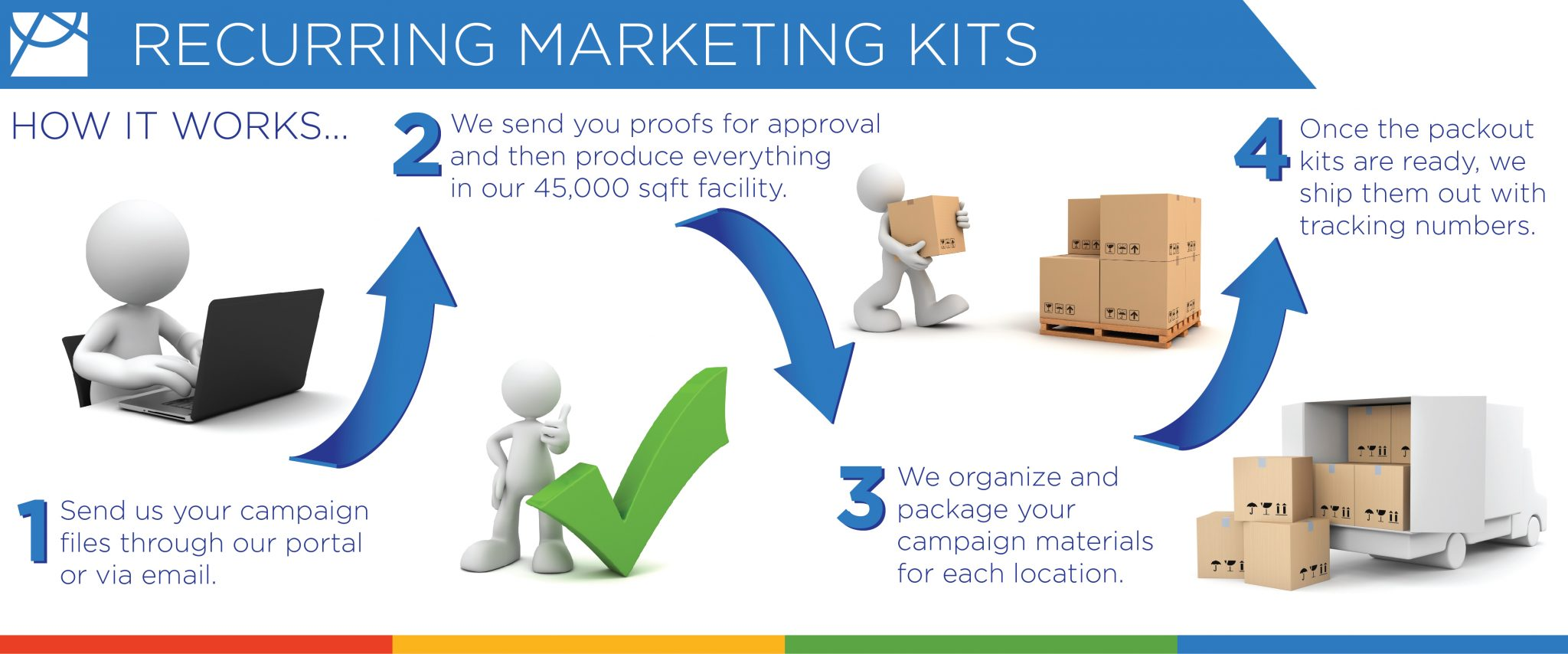 Recurring Marketing Kits