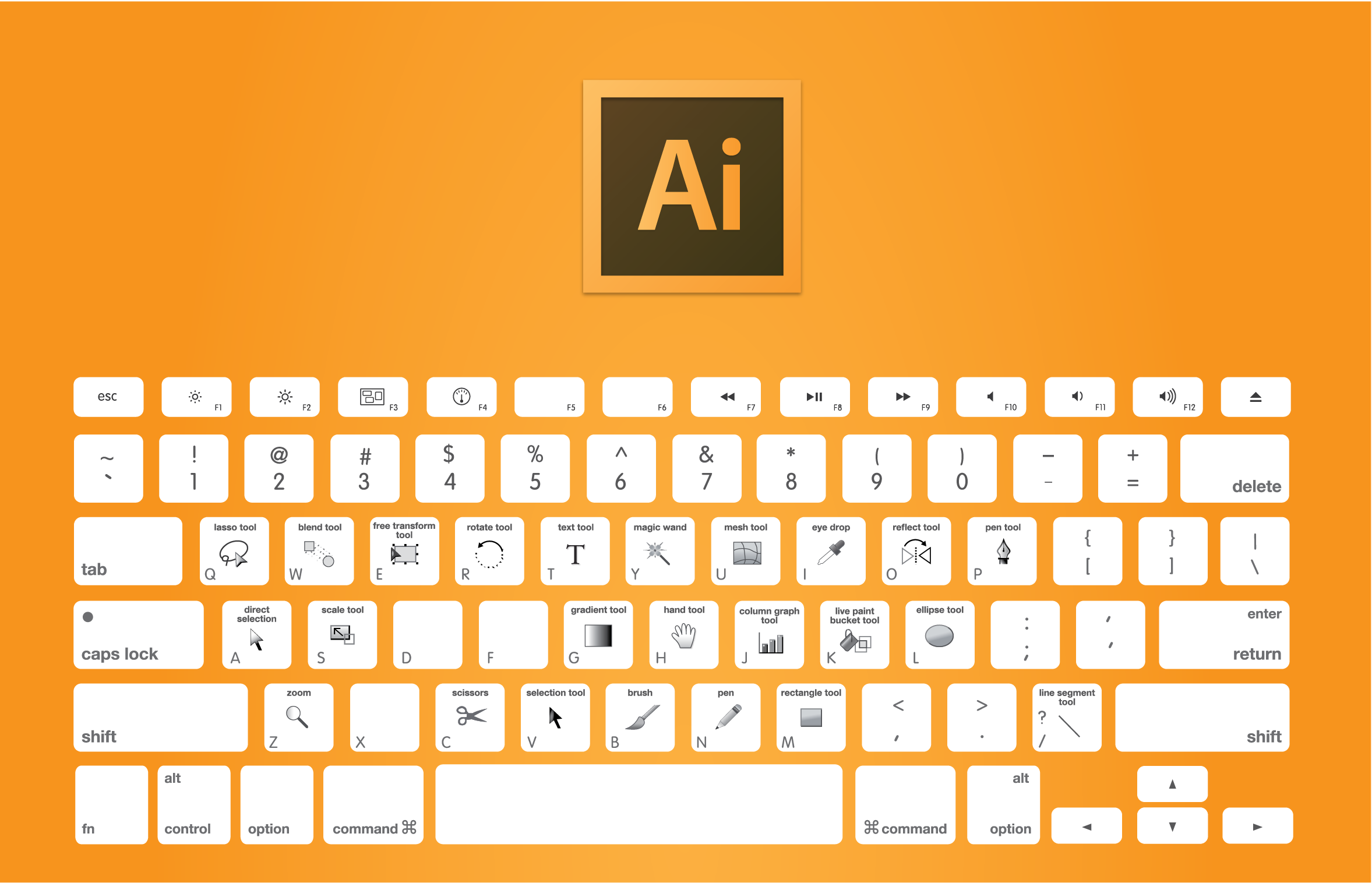 Chart of the keyboard shortcuts to use in Adobe Illustrator: