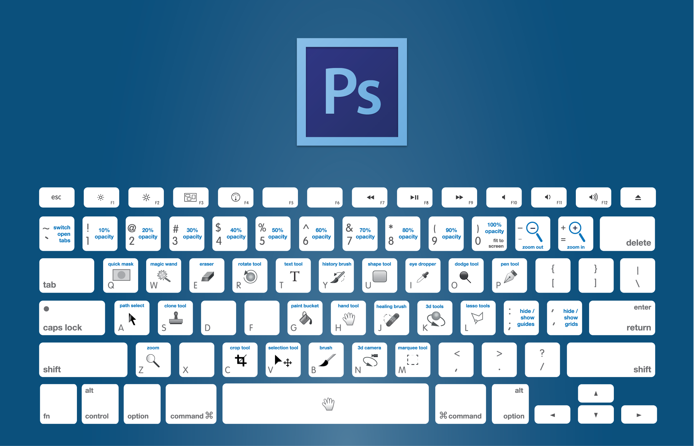Chart of the keyboard shortcuts to use in Adobe Photoshop:
