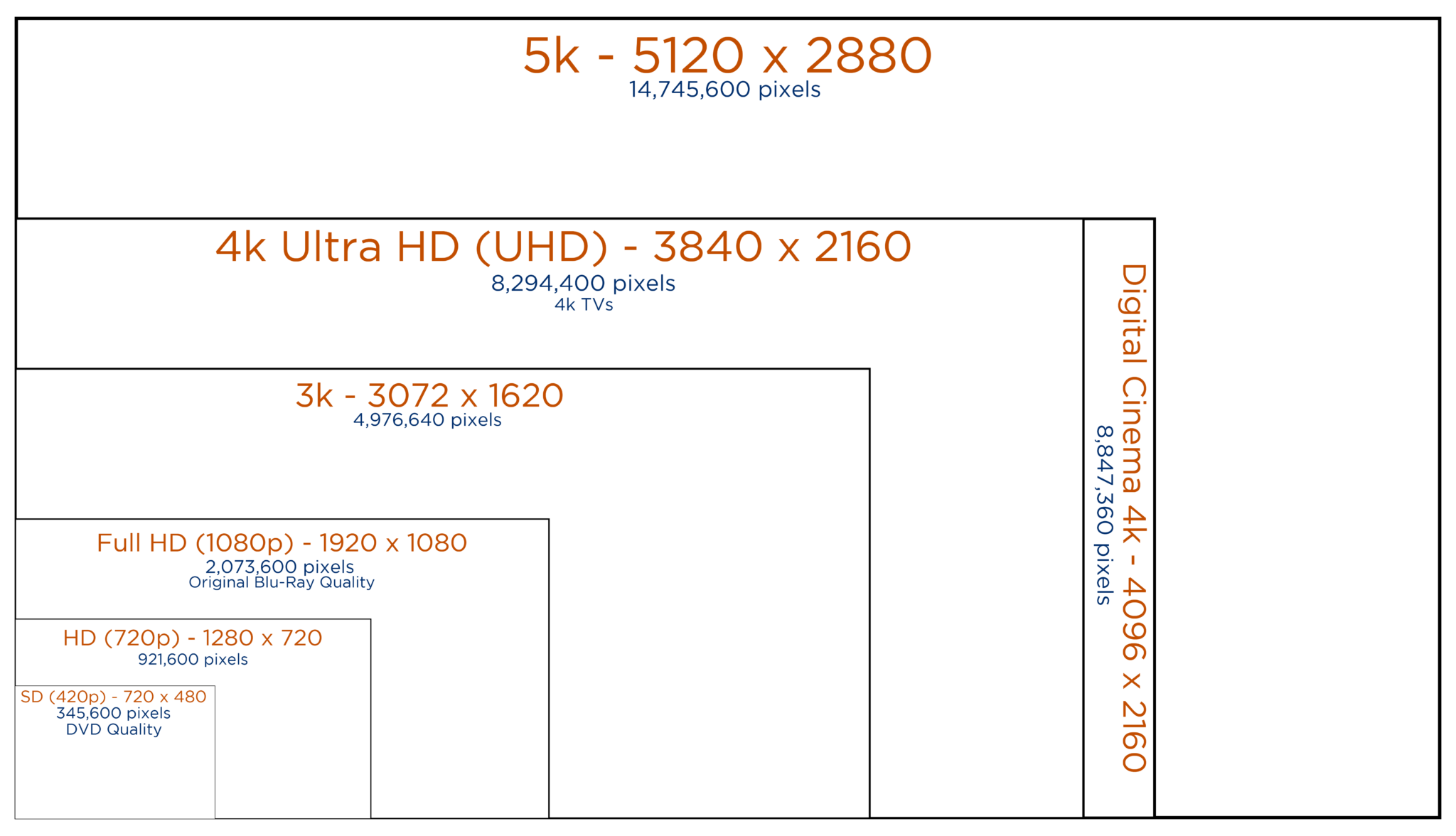 High Definition Pixels Per Inch