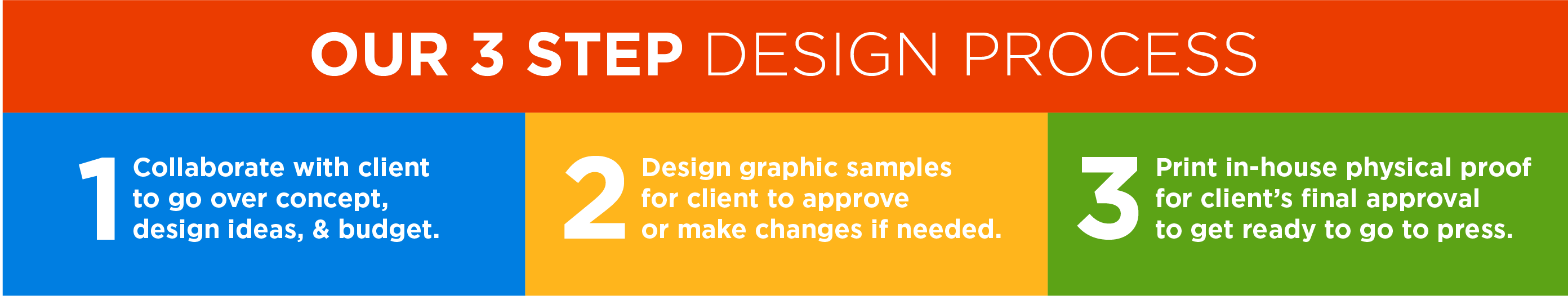 1. collaborate with client to go over concept, design ideas, and budget 2. design graphic samples for client to approve or make changes if needed 3. print in-house physical proof for client's final approval to get ready to go to press