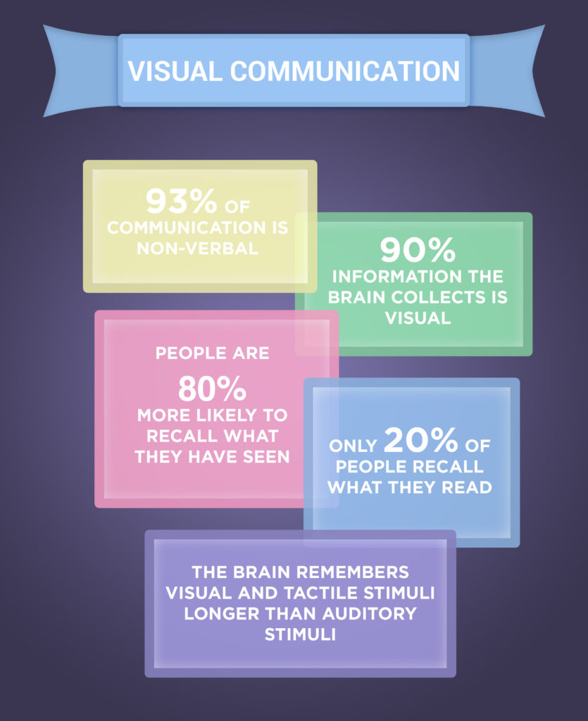 Visual Communication Infographic